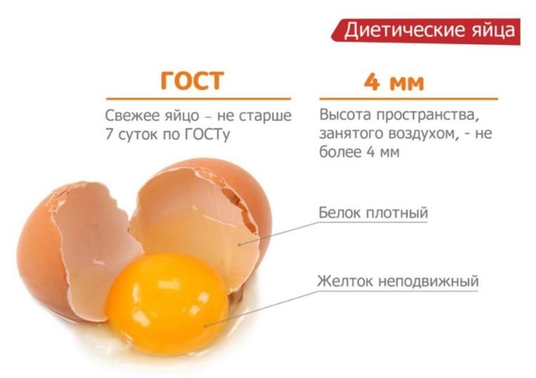 ГОСТ диетических яиц