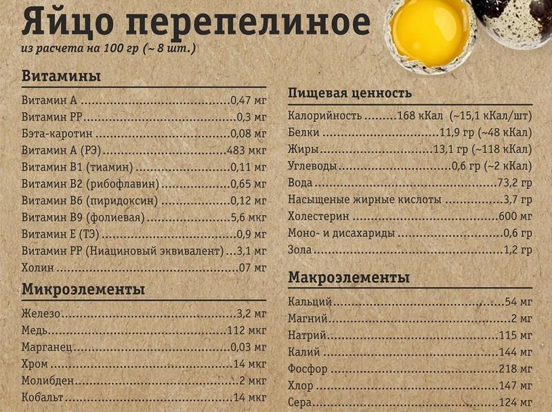 Таблица пищевой ценности