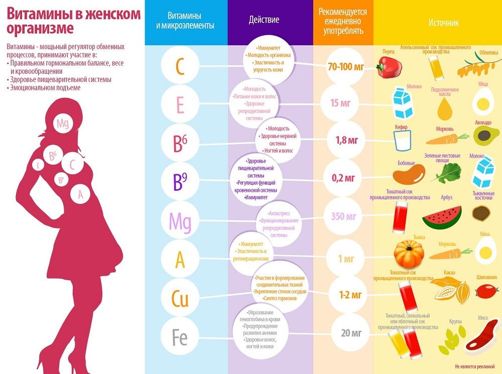 Роль витаминов для женщин