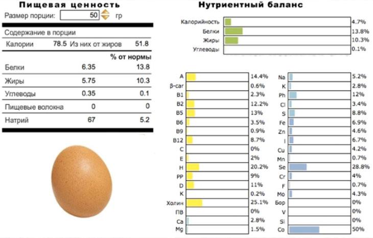 Пищевая ценность яиц
