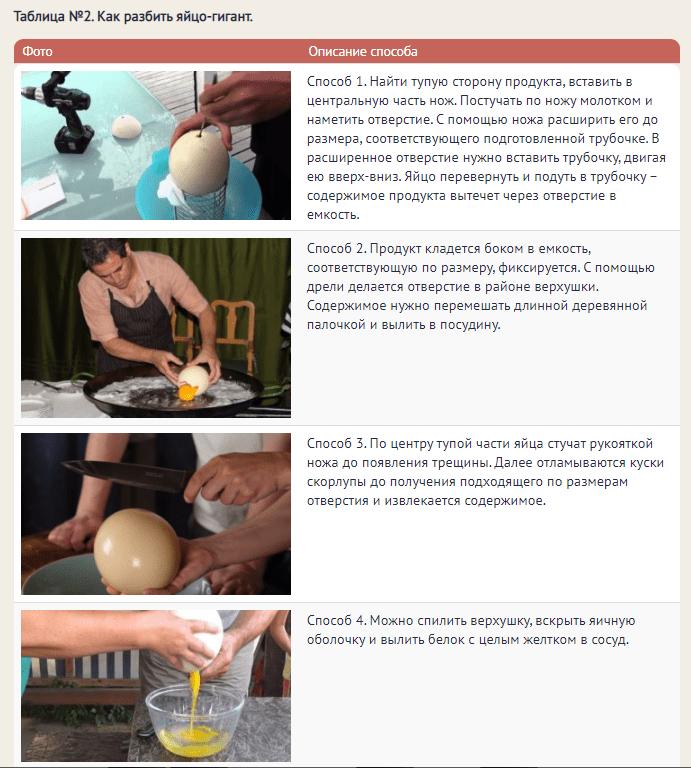 Способ разбить страусиное яйцо