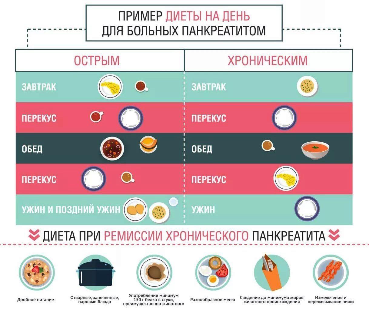 Омлет при панкреатите: польза и опасность употребления, на каких стадиях болезни можно есть и как правильно приготовить
